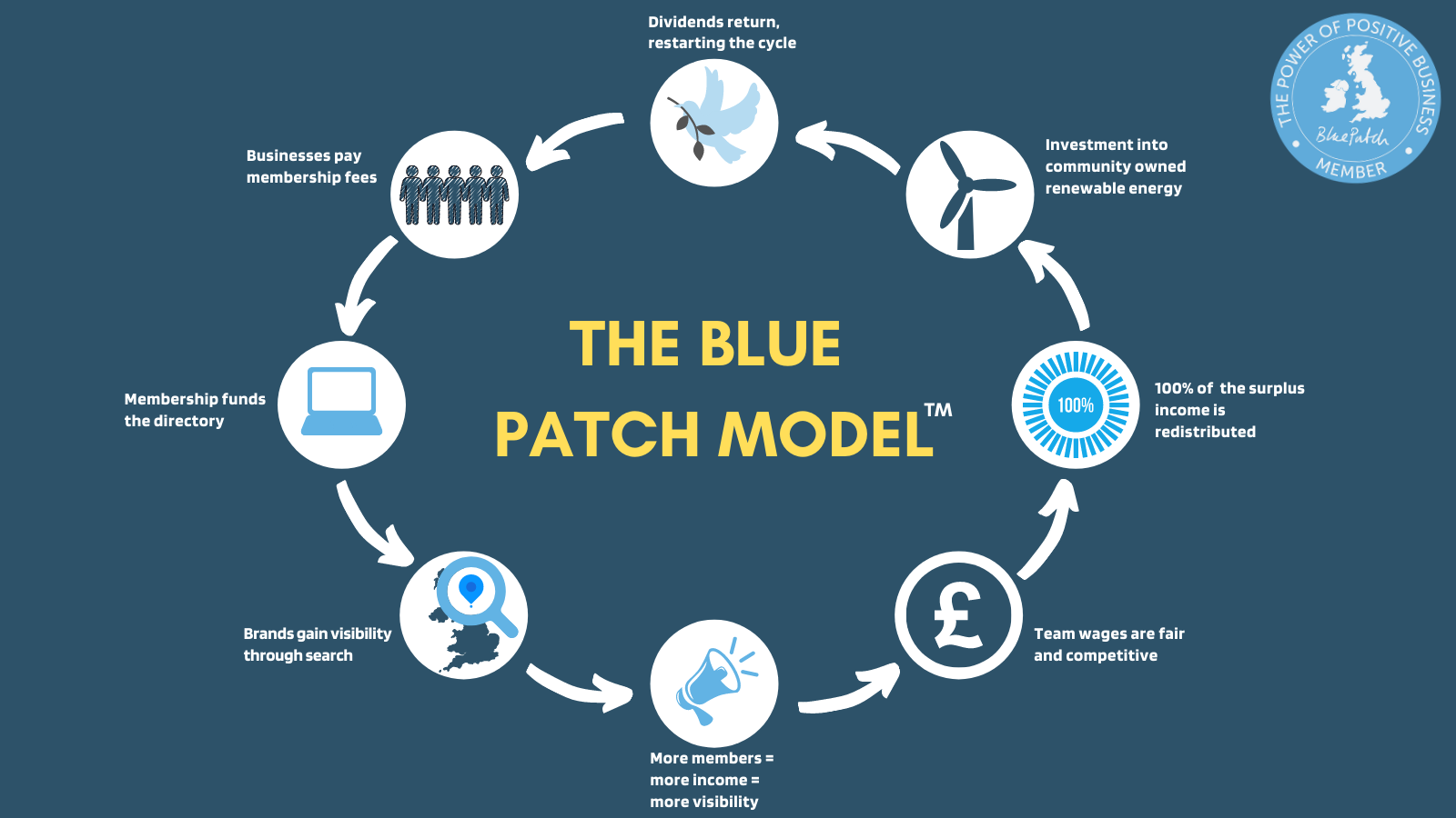 infographic showing the Blue Batch circular business model, where profit is shared by the community